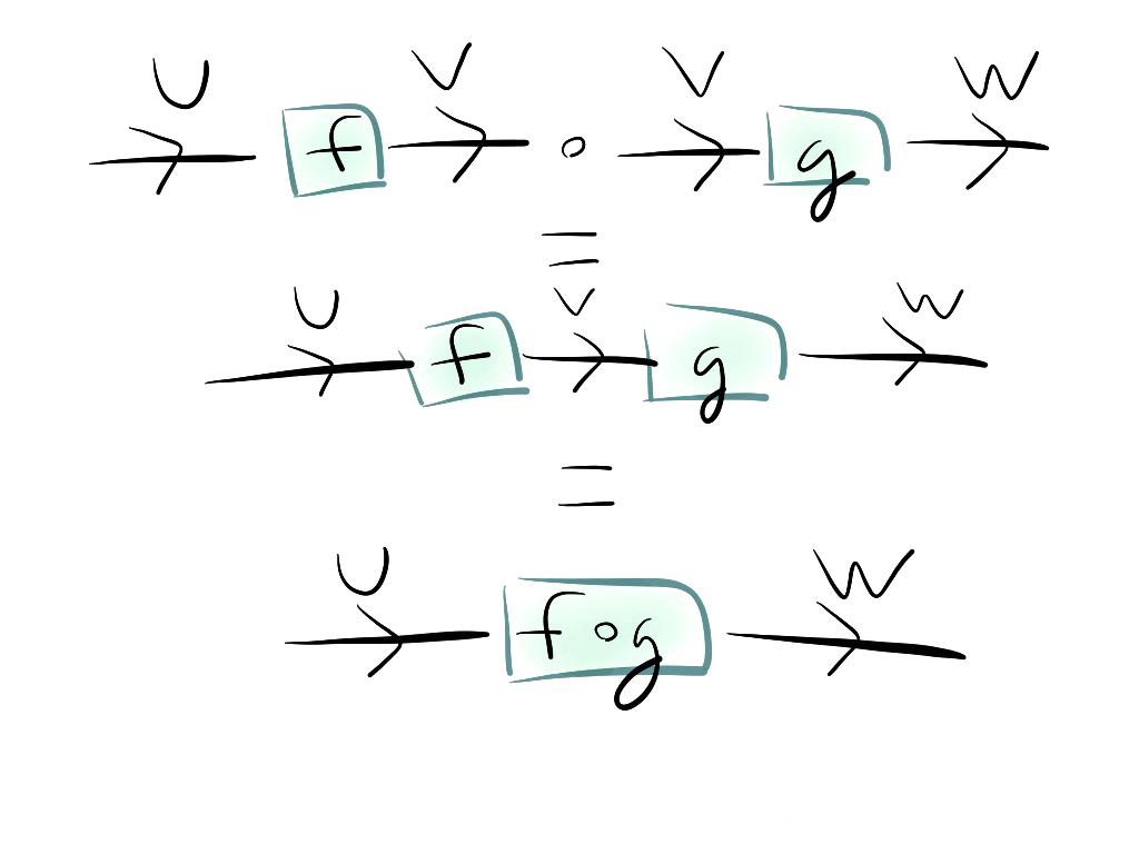 Natural Isomorphism Tensor Product