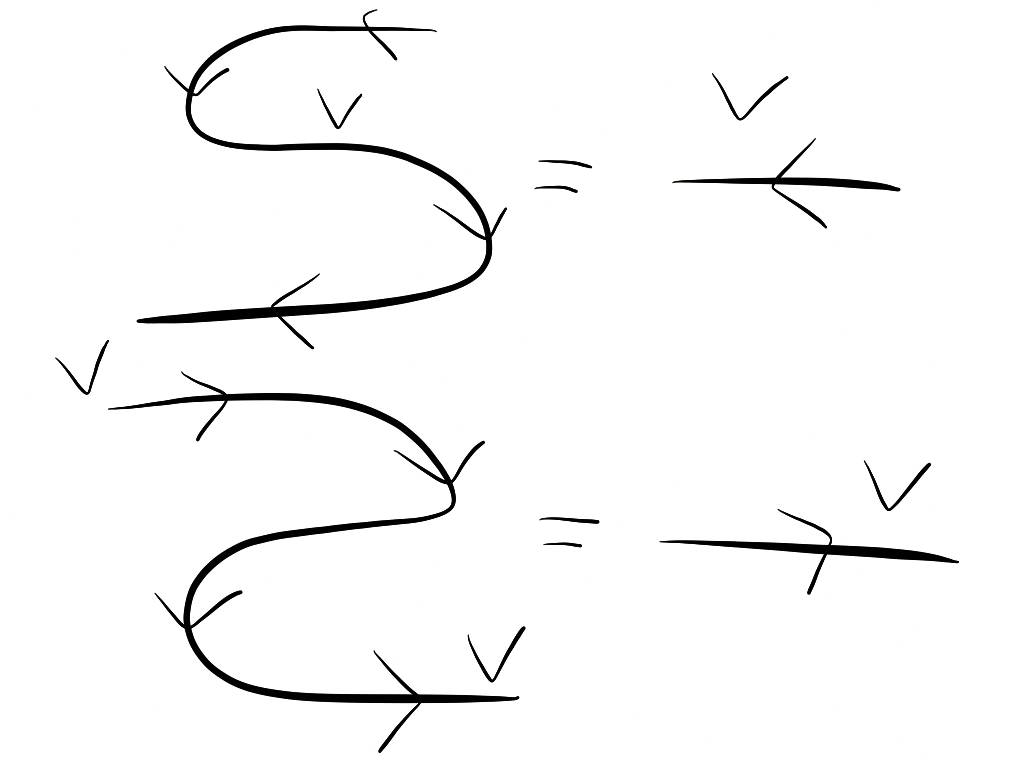 string diagrams duality and trace annoying precision in non string diagram notation this means that